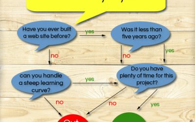 Should You Build Your Web Site Yourself?