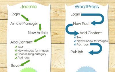 Joomla vs. WordPress: Blog Post Quickdraw