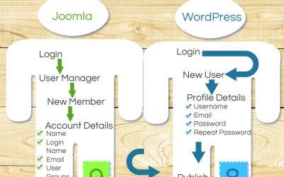 Joomla vs. WordPress: New User Quickdraw