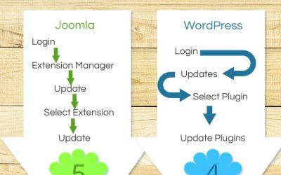 Joomla vs. WordPress: Add-on Update Quickdraw